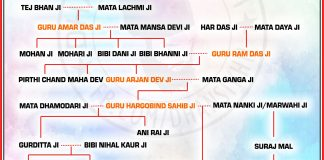 Sikh Guru Family Tree